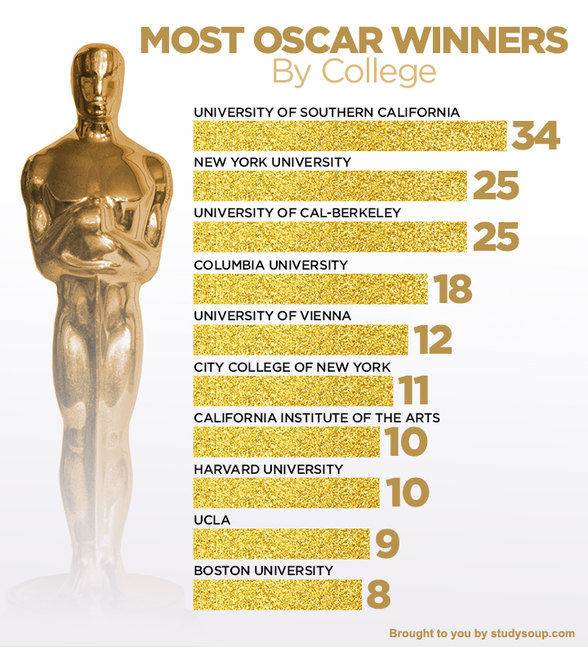 oscars-winners-colleges